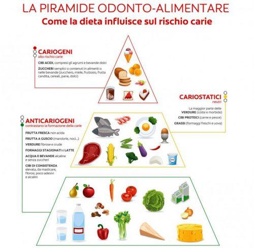 piramide-odonto-alimentare